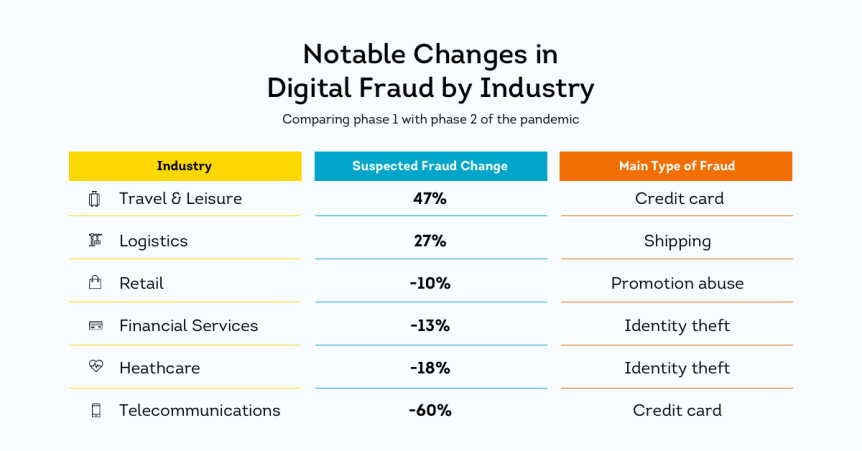 NEWS: As Businesses Reopen Physical Locations, New TransUnion Research Shows Fraudsters Decrease Online Schemes AgainstCompanies